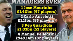 """5 HLV """"đốt"""" tiền khiếp nhất thế giới: Choáng với Mourinho"""