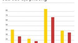 Bộ Tài chính: Nguồn lực của TP.HCM không giảm, chỉ không tăng như nhu cầu
