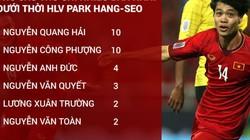 Công Phượng đạt cột mốc mới dưới thời HLV Park Hang-seo