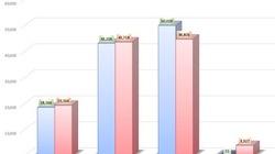 """Chuyển mạng giữ số: VinaPhone vẫn """"trùm"""", nhưng Viettel thắng lớn trong tháng 10"""