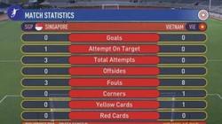 Thống kê đáng báo động về U22 Việt Nam sau trận thắng U22 Singapore