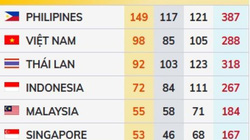 Thể thao Việt Nam khép lại SEA Games 30 với 98 HCV, xếp thứ 2 trên BXH