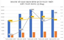 Giao dịch USD giữa các ngân hàng 'nóng' 3 tuần liên tiếp, vì sao?