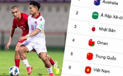 Cơ hội đi tiếp của ĐT Việt Nam ra sao sau trận thua Trung Quốc?
