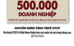 Tăng thuế VAT: Bộ Tài chính khẳng định tăng thuế vì người nghèo, chuyên gia phản bác