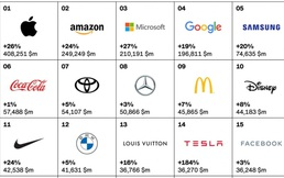 Apple tiếp tục đứng đầu danh sách thương hiệu tốt nhất năm