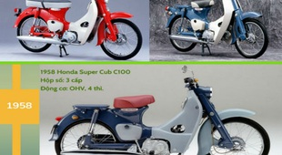 """Infographic: Cây tiến hóa của """"kim vàng giọt lệ"""" Honda Super Cub"""