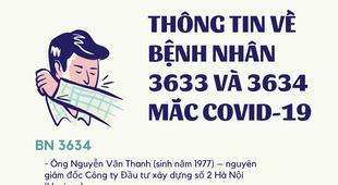 Infographic: Những ca bị mắc Covid-19 có liên quan tới vợ chồng nguyên Giám đốc Hacinco