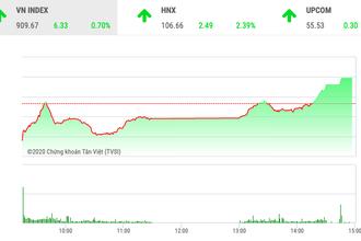 Chứng khoán ngày 25/2: VnIndex bay cao cùng cổ phiếu ngân hàng