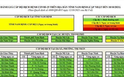 Dịch Covid-19: Nam Định chuyển sang cấp độ 2