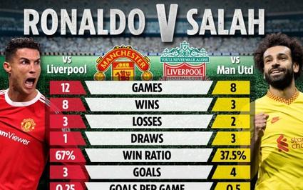 """Ronaldo là """"thần may mắn"""" của M.U ở các trận derby nước Anh"""