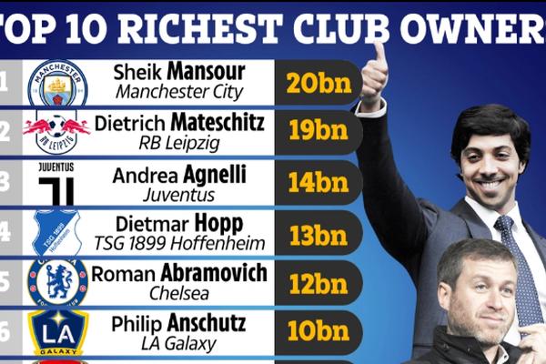 10 ông chủ CLB giàu nhất thế giới: Tỷ phú Abramovich chỉ xếp thứ 5
