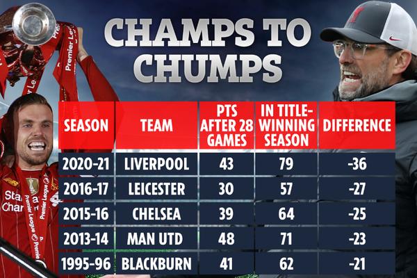 Sa sút khó hiểu, Liverpool là nhà ĐKVĐ tệ nhất lịch sử Premier League