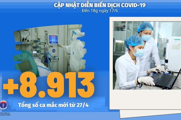 Bộ Y tế: Diễn biến dịch Covid-19 cập nhật đến 18h ngày 17/6, thêm 515 ca Covid-19, Hà Nội ra thông báo khẩn